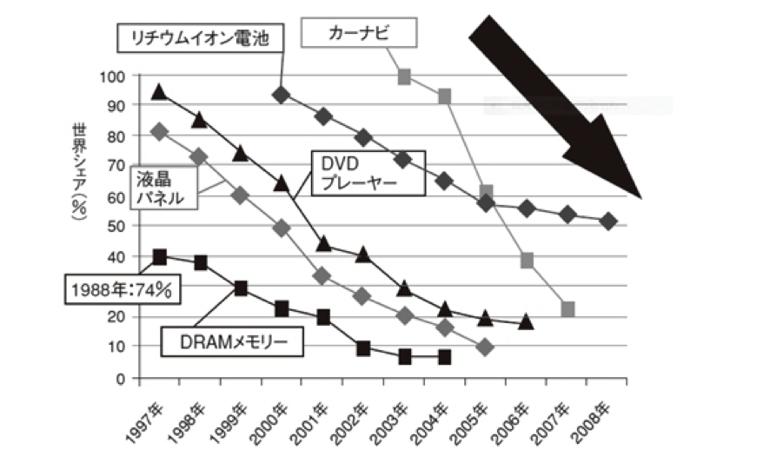 図表1.日本が強かった製品の世界シェア推移