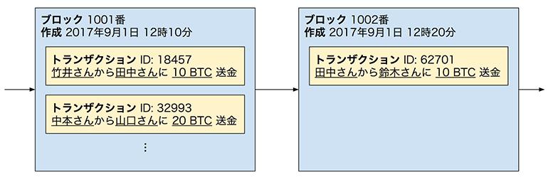 図 3. ブロックチェーンの模式図