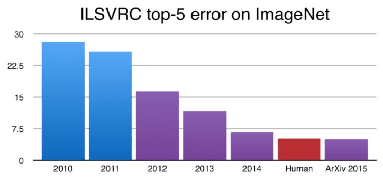 画像認識のエラー率の推移 紫がディープラーニングを使った手法
