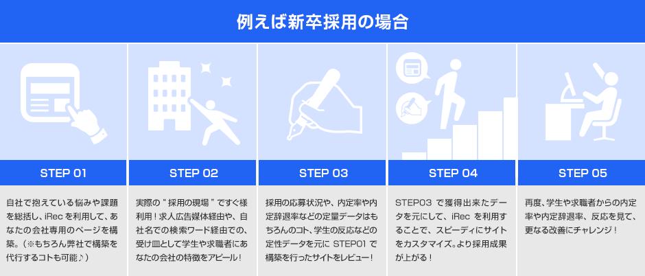 例えば新卒採用の場合 STEP1〜5
