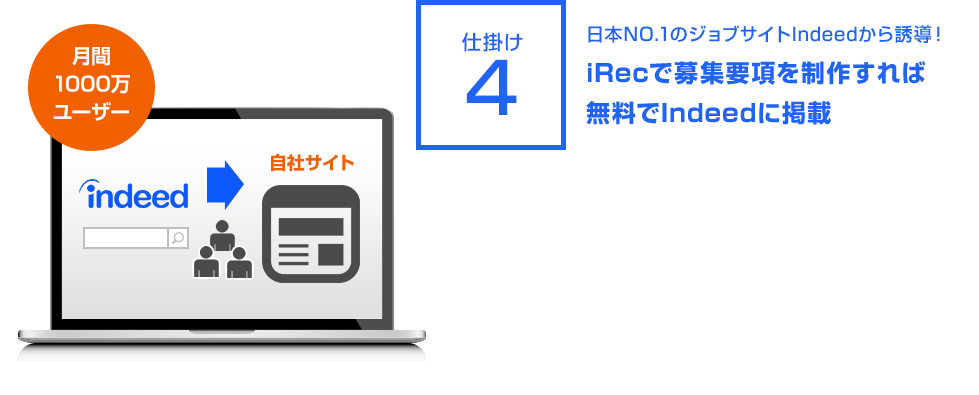 仕掛け4:日本NO.1のジョブサイトIndeedから誘導!iRecで募集要項を制作すれば無料でIndeedに掲載