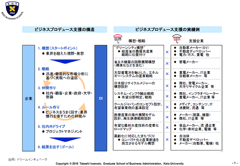 図2.政策と連携したビジネスプロデュースのあり方