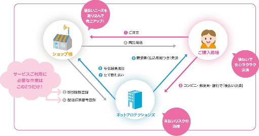 株式会社ネットプロテクションズのビジネスモデル