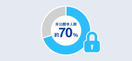 非公開求人数 約70%